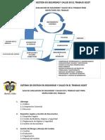 Evaluación Sistema Gestión Seguridad y Salud en Trabajo