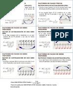 Fórmulas de Ingeniería Económica y Amortización.