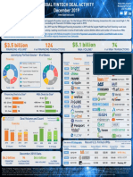 FT Partners Global Monthly FinTech Deal Activity Infographic