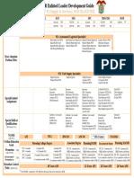 Enlisted Leader Development Guides