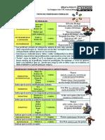 Tipos de perífrasis verbales (apuntes)