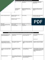 Edexcel P2 revision 1
