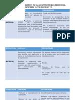 ANÁLISIS COMPARATIVO DE LAS ESTRUCTURAS MATRICIAL, FUNCIONAL Y POR PRODUCTO