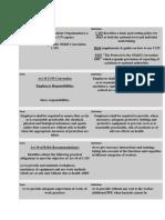 ILO Occupational Safety & Health
