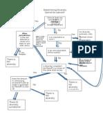 Diversity Jurisdiction Flow Chart