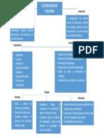 Investigación educativa mapa conceptual-Taller de Investigación