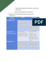 principales formas de organización empresarial