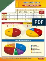 odisa-karnataka-siliguri-neet-ug-paper-analysis-2019