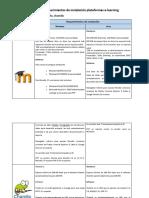 Requerimientos de instalación plataformas M-I