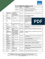 List of Work Orders