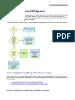 SAP+SSO+Configuration