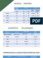 Presentanalisis de suelosación1