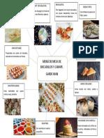 mapa mental gastronomía