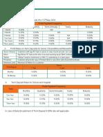 Profit Rates of Term Deposit 23rd May 2019