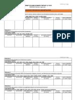 NDRRMP Accomplishment Report for 2019