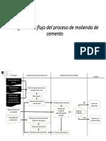 Diagrama de flujo del proceso de molienda de cemento