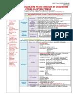 265 Troubles de l'équilibre acido-basique et désordres hydro-électrolytique