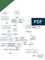 Mapa Conceptual Conflicto y Toma de Decisiones