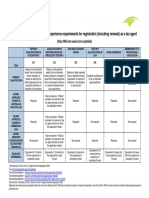 0220 Summary of qualification and experience requirements for registration .pdf