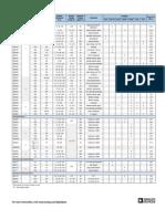 Catálogo - Potenciômetro Digital - Analog Devices