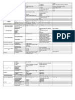 Comprehensive Bacteria Table Exam2