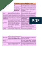 cuadro comparativo NIIF10 vs sección 9 NIIF para pymes