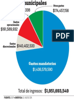 Los gastos municipales