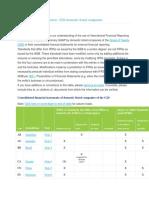 Standar pelaporan keuangan negara G20