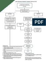 carta aliran prosedur terminal cleaning hospital pitas