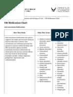 Traumatic Brain Injury - TBI Medication Chart