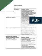 Lista indicativa de indicadores de impacto