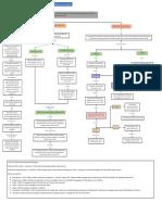 Mapa de Enfoques Interaccionistas