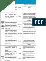 Actividades CON TIEMPO DE DESARROLLO  coordinador verificacion seguimiento 2.doc