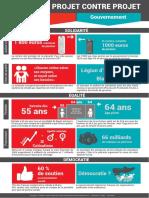 Projet contre projet.pdf