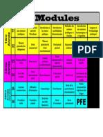 Liste des modules licence droit francais