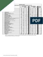 Subdivision Data