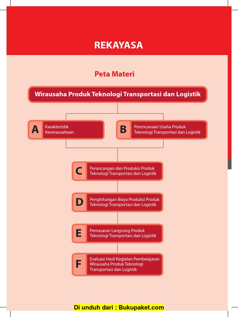 Bab 2 Wirausaha Produk Teknologi Transportasi Dan Logistik Pdf