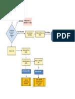 Diagrama de flujo Litio