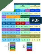 Mapa Curricular