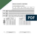 Proporciones de Concreto y Mortero