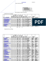 Compiled Table of Level 3, 4 and 5 Companies - 2009