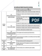 Quadro resumo dos objetivos- metas - PEE