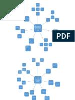 mapa mental contable