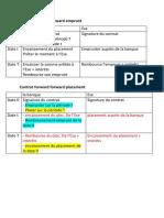 Contrat forward forward emprunt
