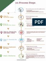 Innovation-Process-Steps