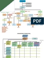 ORGANIGRAMA - modelos.ppt