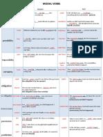 MODAL VERBS - summary.pdf