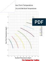 Dry Wet Bulb Dew Point Deg C Conversion CHART