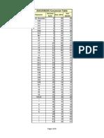ASCII-EBCDIC Conversion Table