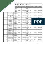 10 Mile Training - Excel